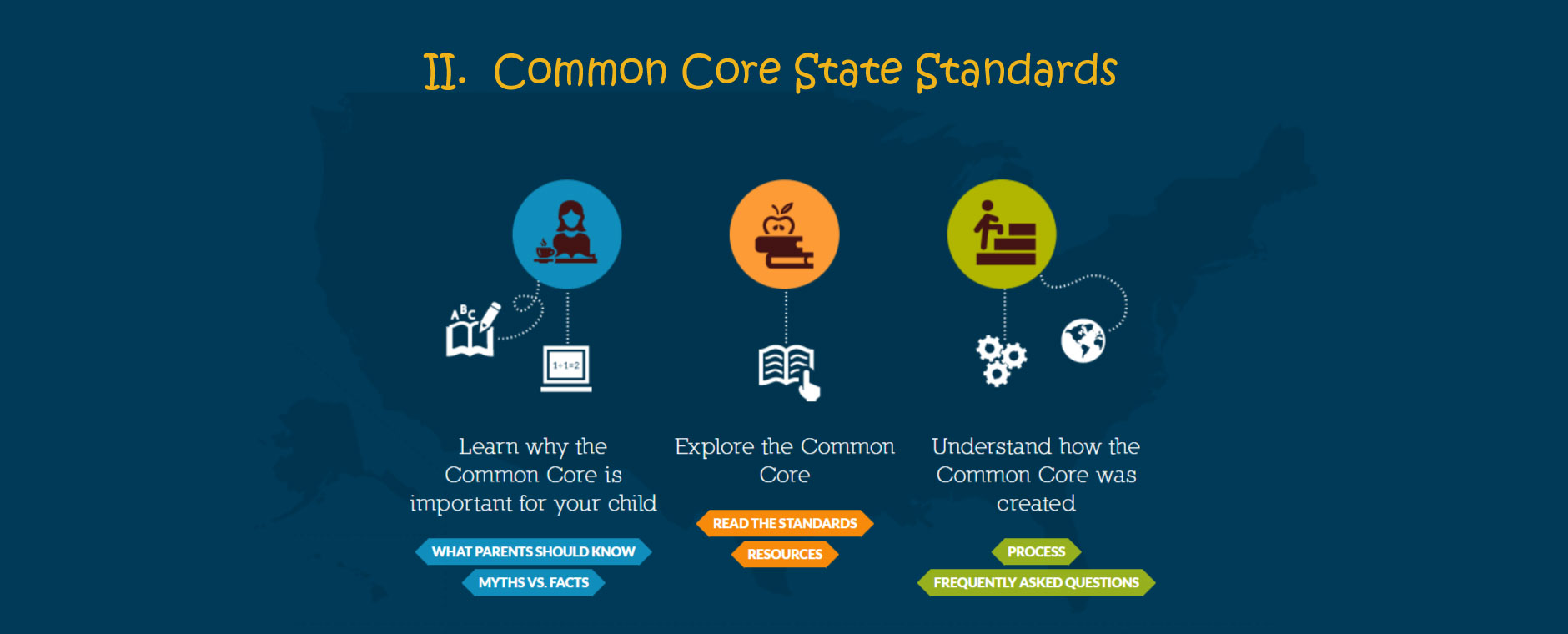Common Core State Standards Early Childhood Education